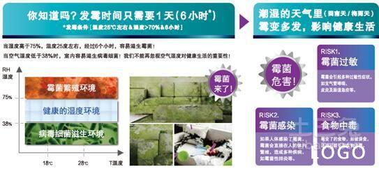 告别霉菌享健康 松下ES空调搭载外出除湿科技